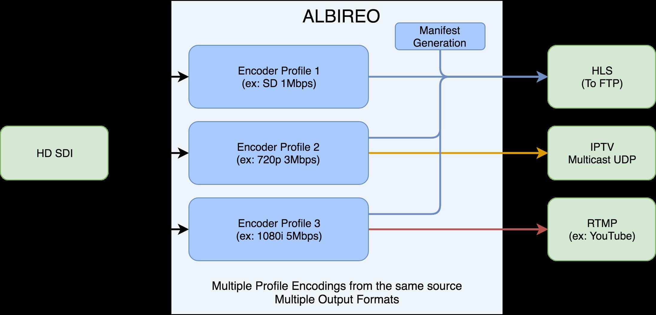 ALBIREO - Multipurpose Encoder - Trilogic eng