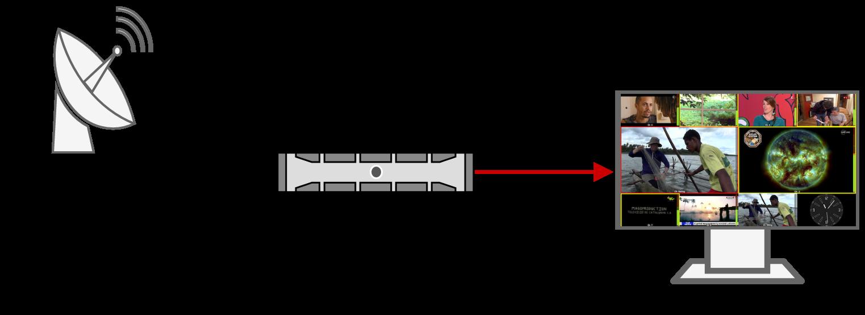 LYRAE Support des entrées RF