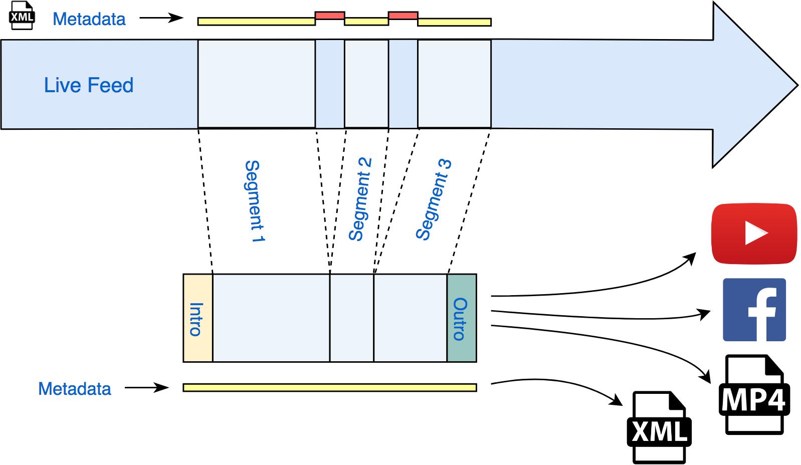 cutscene diagram